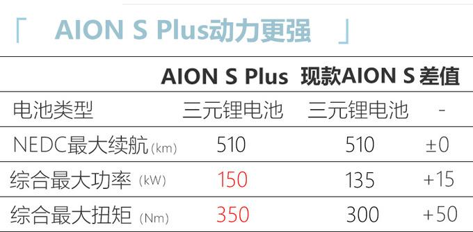 广汽埃安AION S Plus实车曝光年内上市/售价上调-图5
