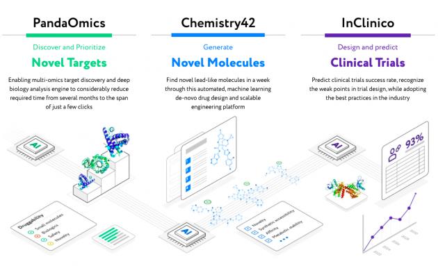 Insilico旗下人工智能系统Chemistry42被UCB药物发现项目采用
