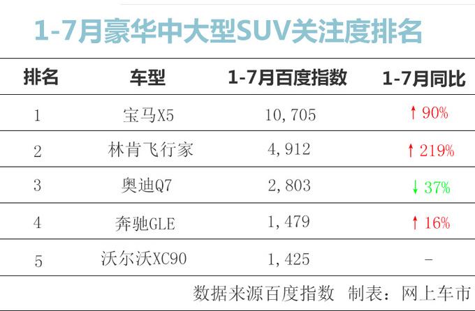 豪华中大型SUV关注度排名 Q7/GLE加一起都没飞行家高-图3