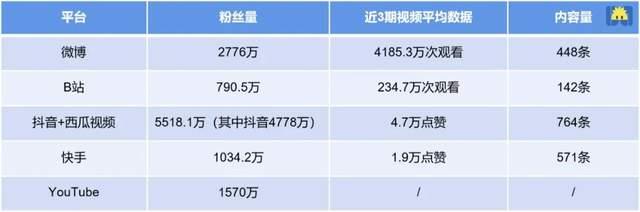 李子柒账号的国内平台版图 数据来源 / 公开资料 制图 / 开菠萝财经