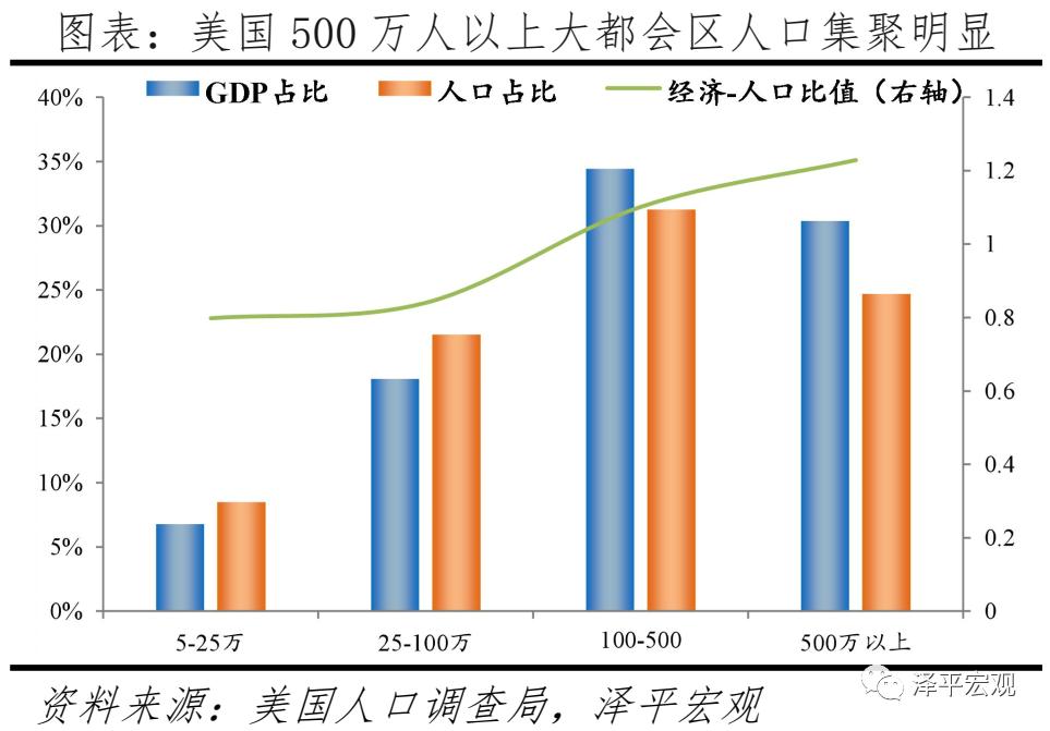 2021千万人口城市_2021中国人口大迁移报告 从城市化到大都市圈化