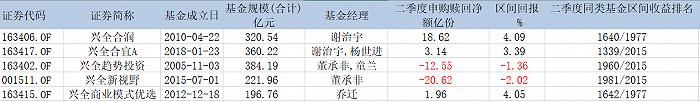 表:董承非、谢治宇、乔迁管理的基金二季度明细 来源:wind