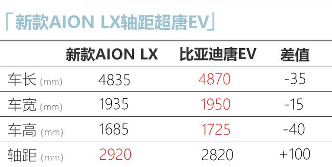 广汽埃安新款AION LX曝光造型更前卫 尺寸更长-图5