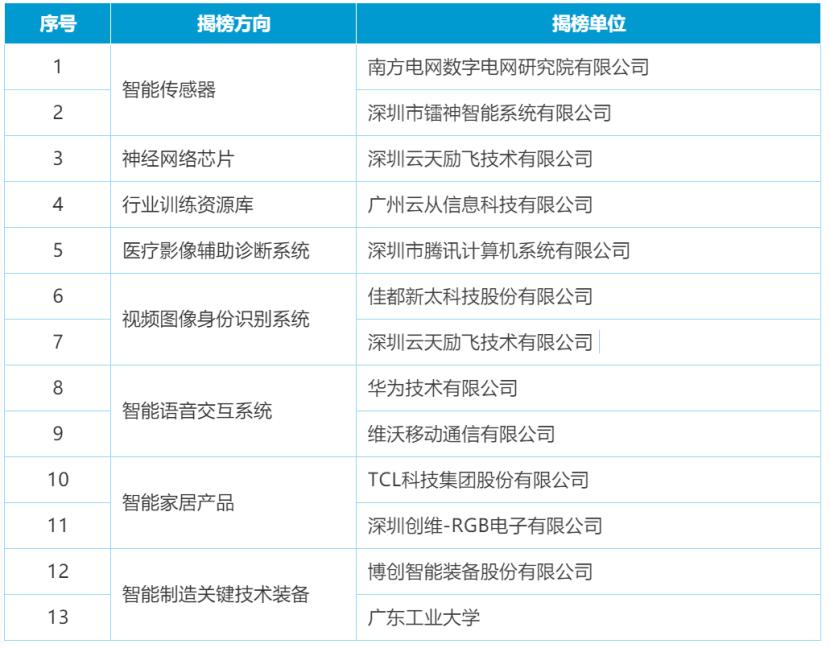 工信部印发新一代人工智能产业创新项目优胜榜单,华为、云天励飞、TCL入选