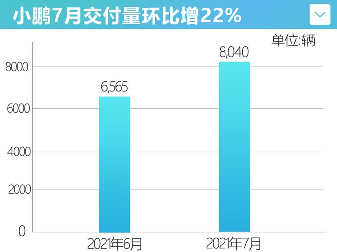 超8千辆小鹏7月销量环比增22 新轿车P5即将上市-图4