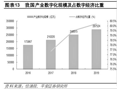 数字中国蓝图绘就 龙头企业重点布局产业数字化 人工智能、大数据、区块链、云计算等多领域新一轮投资或爆发