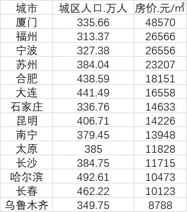 14个准特大城市3月房价(数据来源:《2019年城市建设统计年鉴》、中国房价行情网)