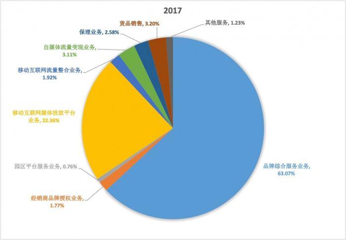 (21世纪经济报道制图:南极电商2016年、2017年纵向对比最为典型)
