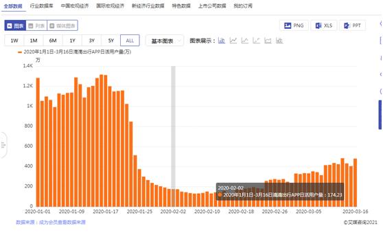 2020.1-2020.3滴滴出行APP日活用户数量统计 来源:艾媒咨询