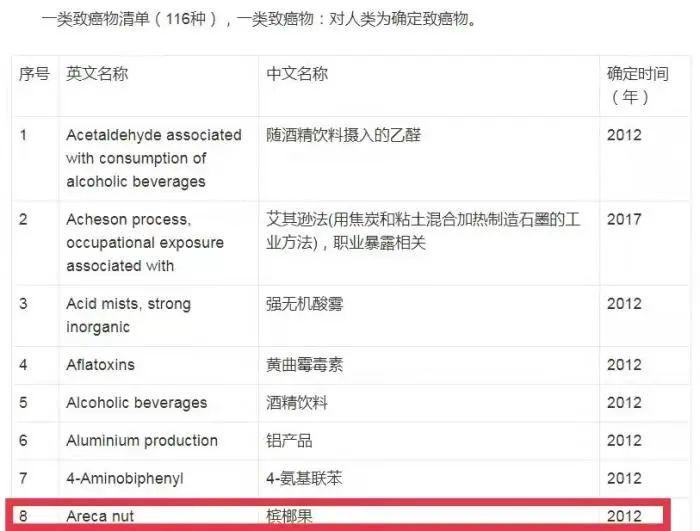 一级致癌物清单中,槟榔果榜上有名。