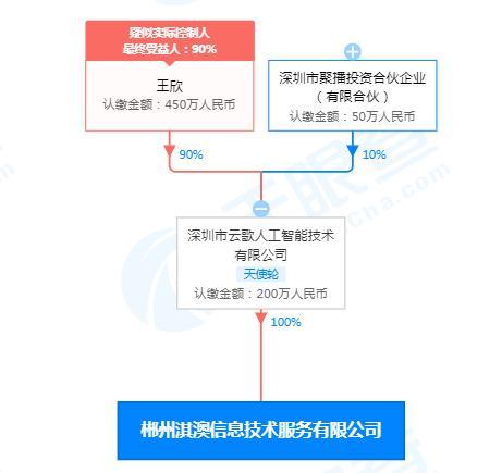 快播创始人王欣成立信息技术新公司,经营范围含人工智能应用软件开发等