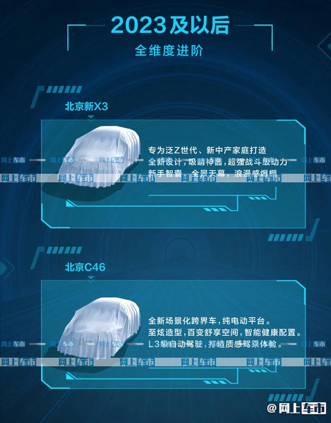 BEIJING汽车新规划曝光 X7 PLUS领衔-配华为鸿蒙-图3