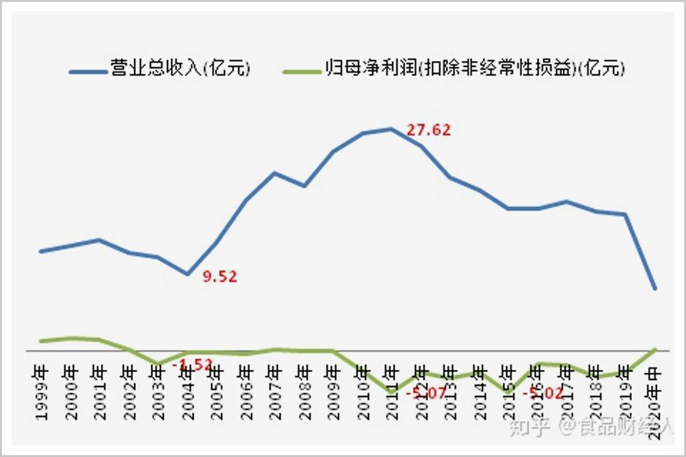 ▲1999年-2020年莲花味精营收来源:食品财经人