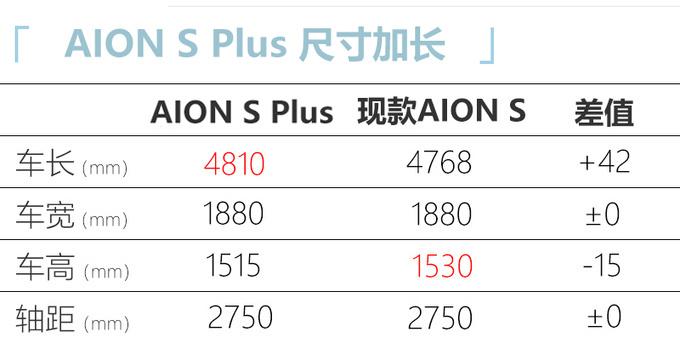 广汽埃安AION S Plus实车曝光年内上市/售价上调-图4