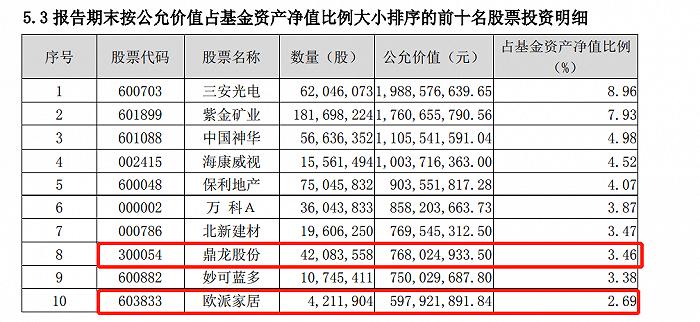 表:兴全新视野二季度重仓股明细(标红为新进个股) 来源:基金季报