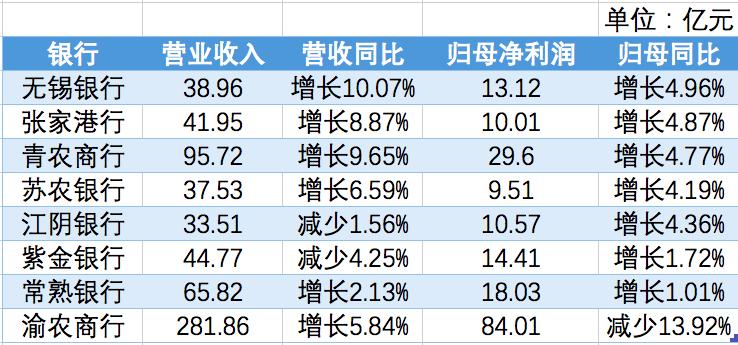 A股上市农商行2020年业绩情况。(澎湃新闻记者 陈佩珍统计)