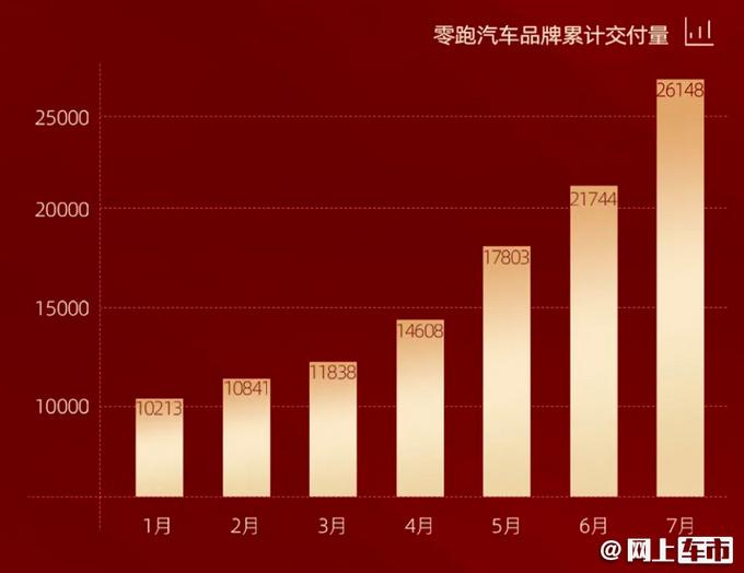 零跑汽车7月销量暴涨6.6倍本月买车立减6千元-图3