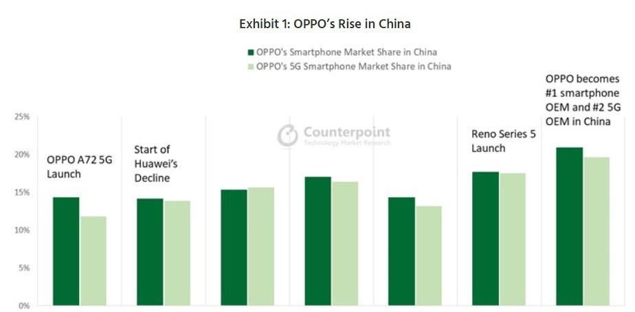 Counterpoint Research:OPPO反超华为成中国智能手机市场第一 中国智能手机市场