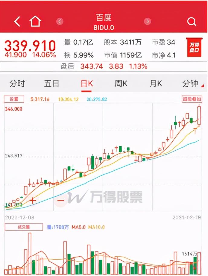 百度股价涨超14%,李彦宏身家超190亿美元,不及王卫一半 李彦宏身价