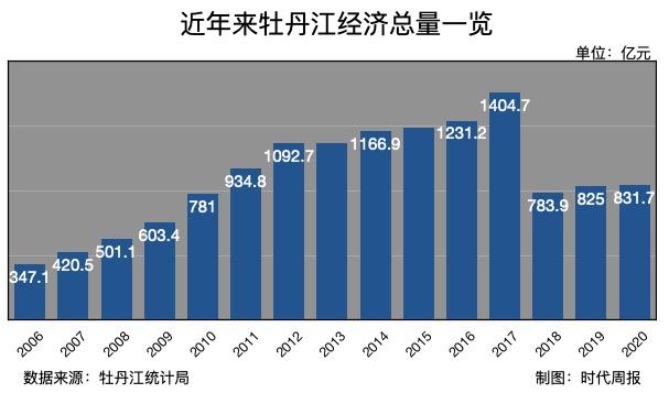 近年来牡丹江经济总量一览.jpg