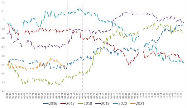 虚线部分为历年分红派息季的汇率变化