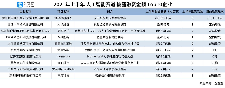 人工智能赛道融资十年:吸金超8288亿元 今年自动驾驶最受欢迎