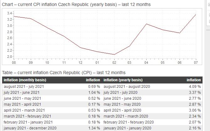 中欧新兴经济体通胀压力高企,捷克8月CPI破4(资料来源:捷克国家统计局)