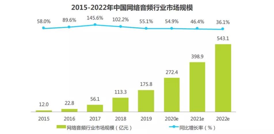 网络音频市场规模,图源《2020年中国网络音频行业研究报告》
