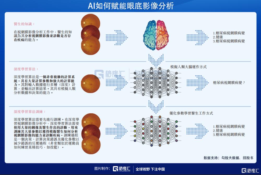 人工智能医疗影像龙头鹰瞳科技,在港递交上市申请