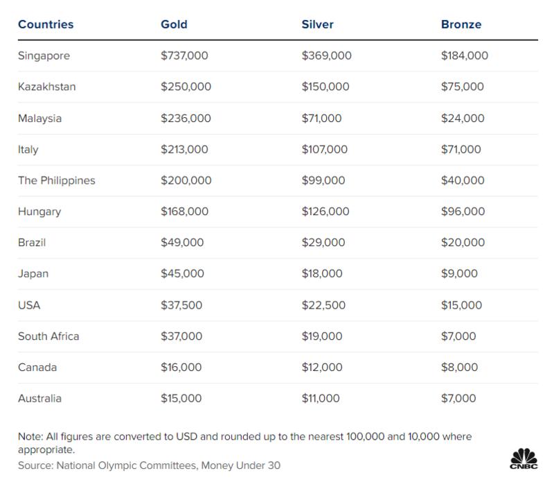7月30日,CNBA引用国际奥委会资料整理出的多国奥运奖牌奖金数量表