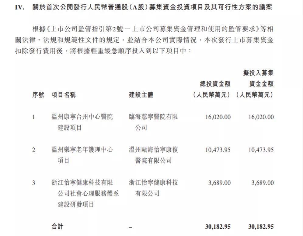 来源:康宁医院公告