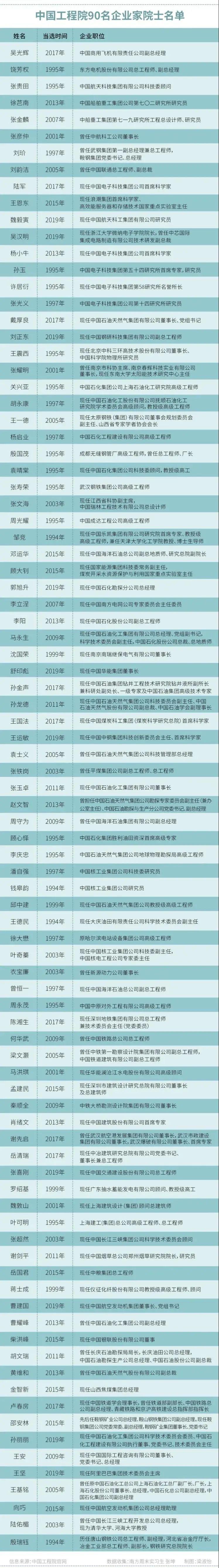 中国工程院90名企业家院士名单(图源:南方周末)