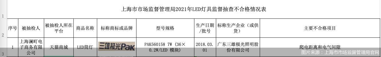 图片来源:上海市市场监督管理局官网