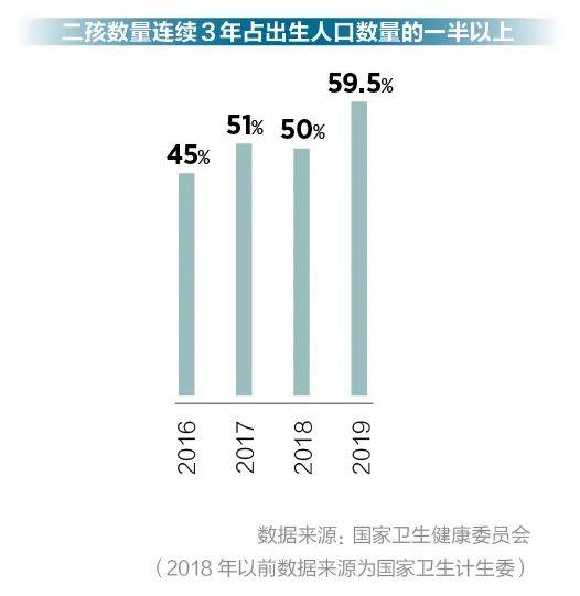 """""""从2013年和2016年政策的结果看,生育水平提升确实有限,但一方面在全部生育中二孩比率在增长,政策是有效果的。""""中国人民大学人口与发展研究中心教授宋健认为,问题在于一孩的生育率在下降。"""