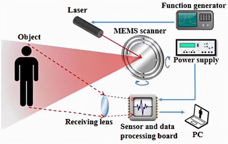 英唐MEMS振镜系统在激光雷达及投影显示的应用