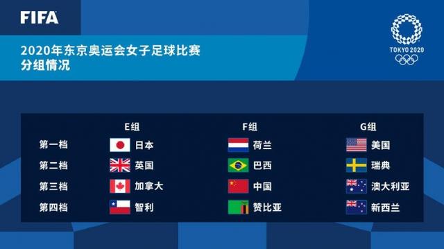 东京奥运会女足分组出炉:中国队再遇巴西,出线形势不太乐观