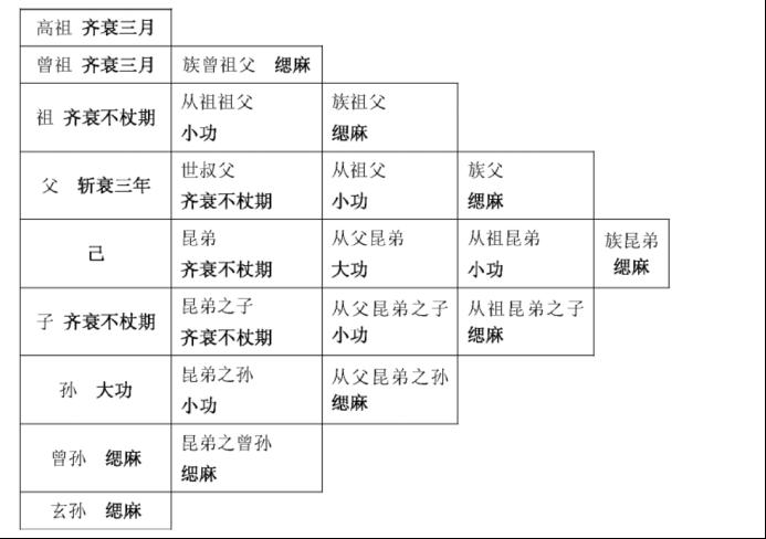 (丧服等级图)