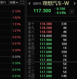 在港股首日就破發,銷量大增的理想為何股價不行?