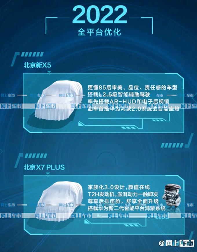 BEIJING汽车新规划曝光 X7 PLUS领衔-配华为鸿蒙-图2
