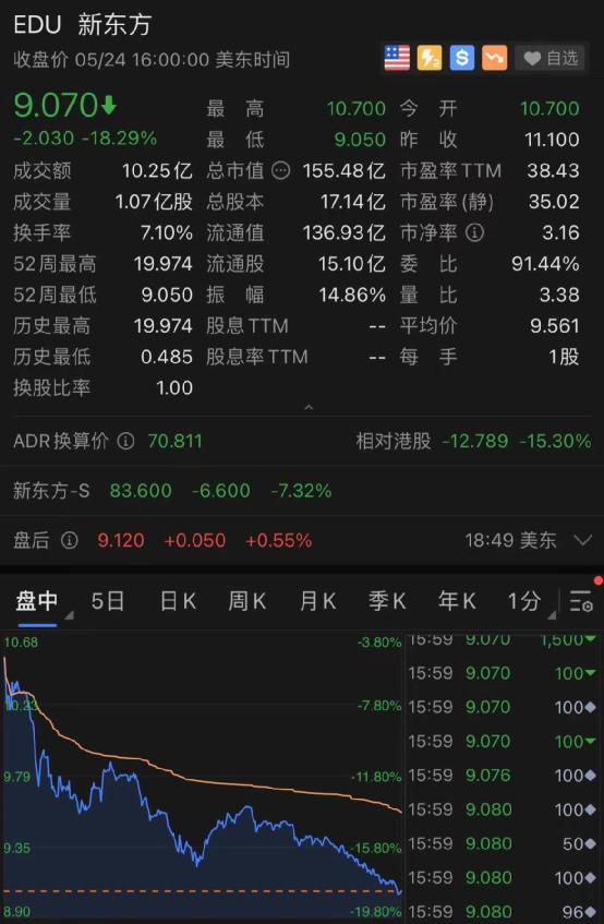 好未来暴跌17%,市值蒸发47亿美元,约合304亿人民币。