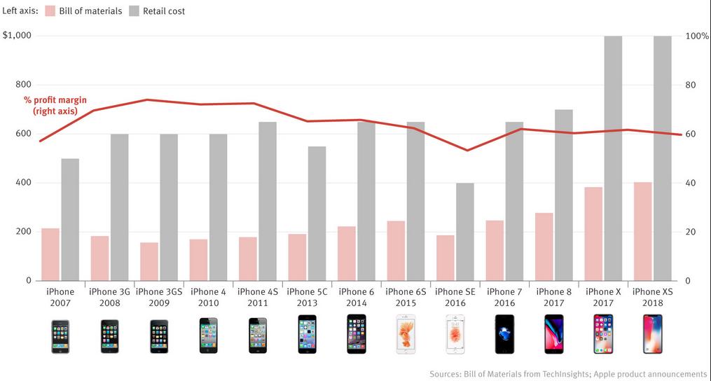iPhone东南亚产业链遭冲击,苹果将叫停转移?