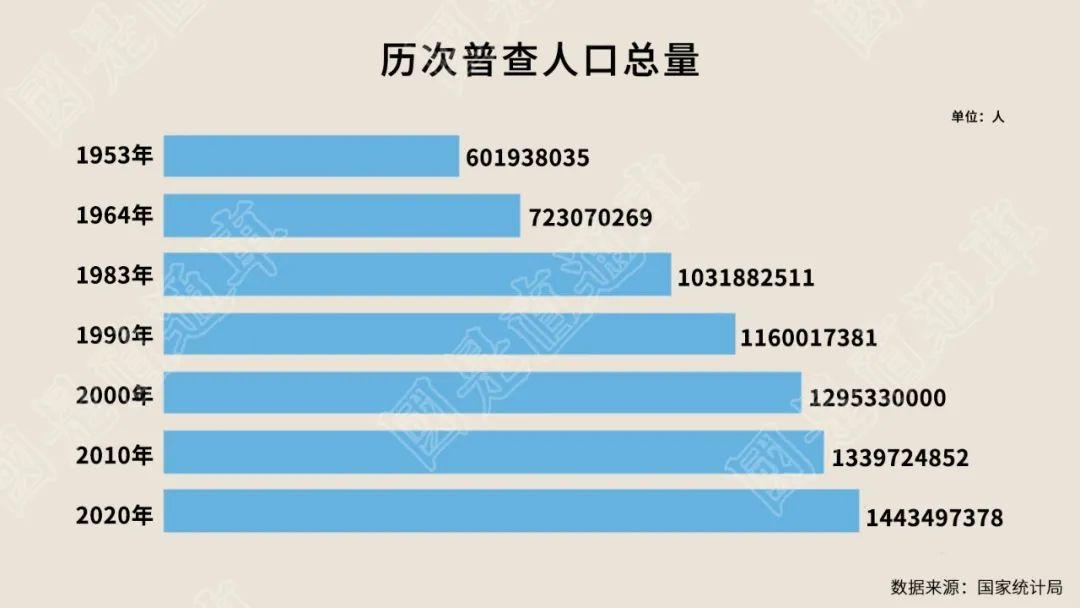 中国人口十年巨变:老幼问题凸显,东北三省减少1101万人