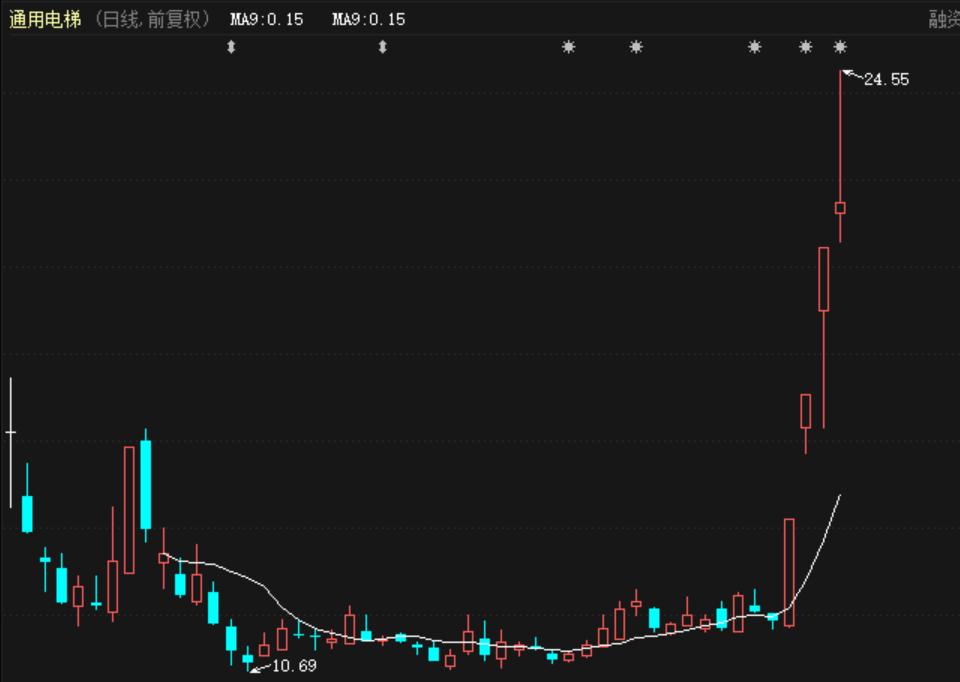 A股成交再陷低迷,但个股炒作风生水起!这只4天股价就翻倍插图(3)