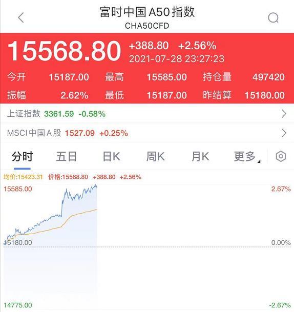 股市传来大利好  中概股疯狂拉升