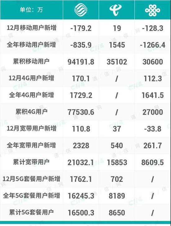 1266.4万人逃离中国联通,中国联通做错了什么?