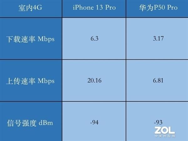 iPhone 13 Pro信号测试:表现弱于同款高通基带的华为、vivo