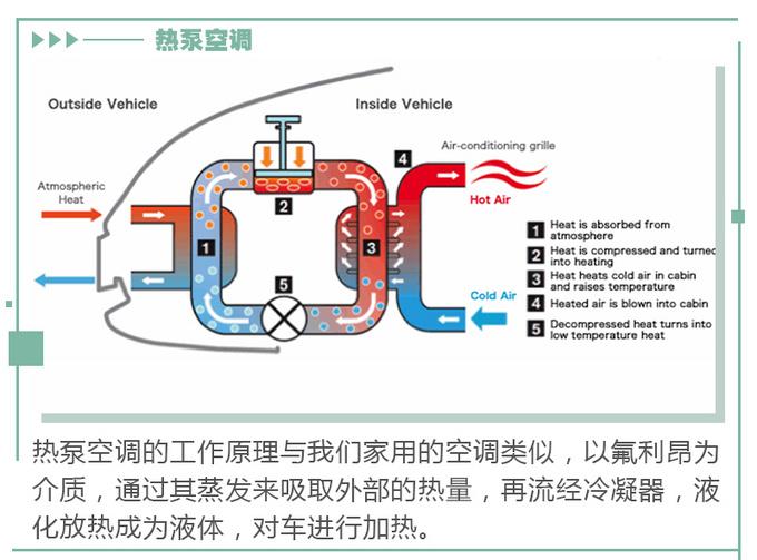 买电动车注意选这项配置冬季续航有保证-图7