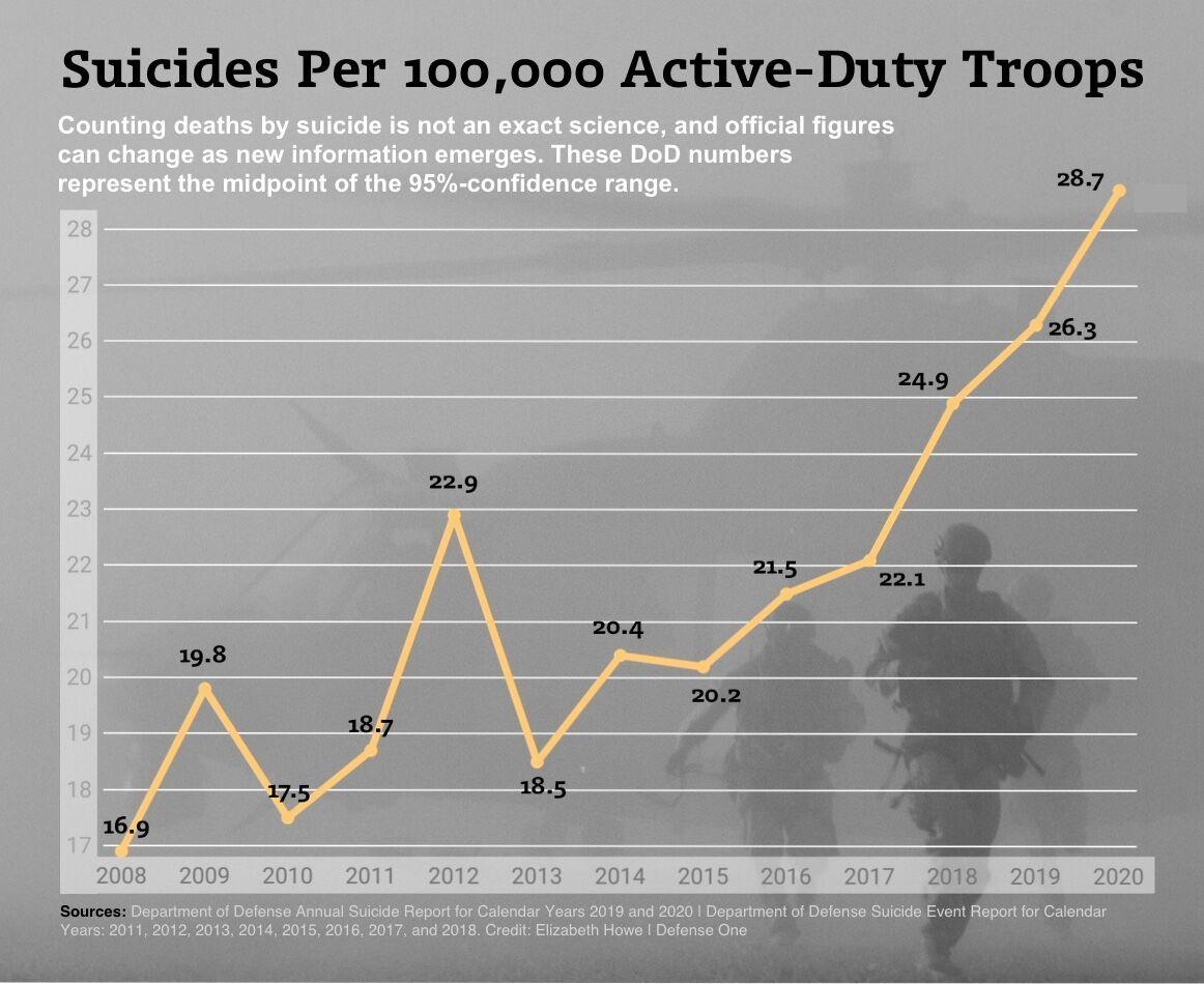 外媒根据美国防部数据制作的2008年以来现役美军自杀率走势图