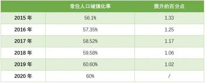 """""""十三五""""期间全国常住人口城镇化率变化 数据来源:国家统计局"""