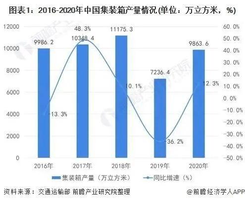 2016-2020年集装箱产销量情况 资料来源:交通运输部整理:前瞻产业研究院